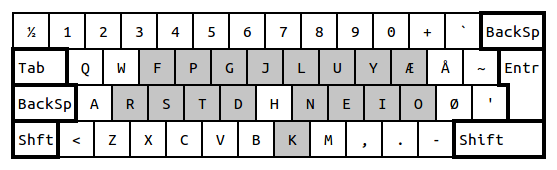 Danish Colemak. The shaded keys have moved compared to Danish QWERTY.