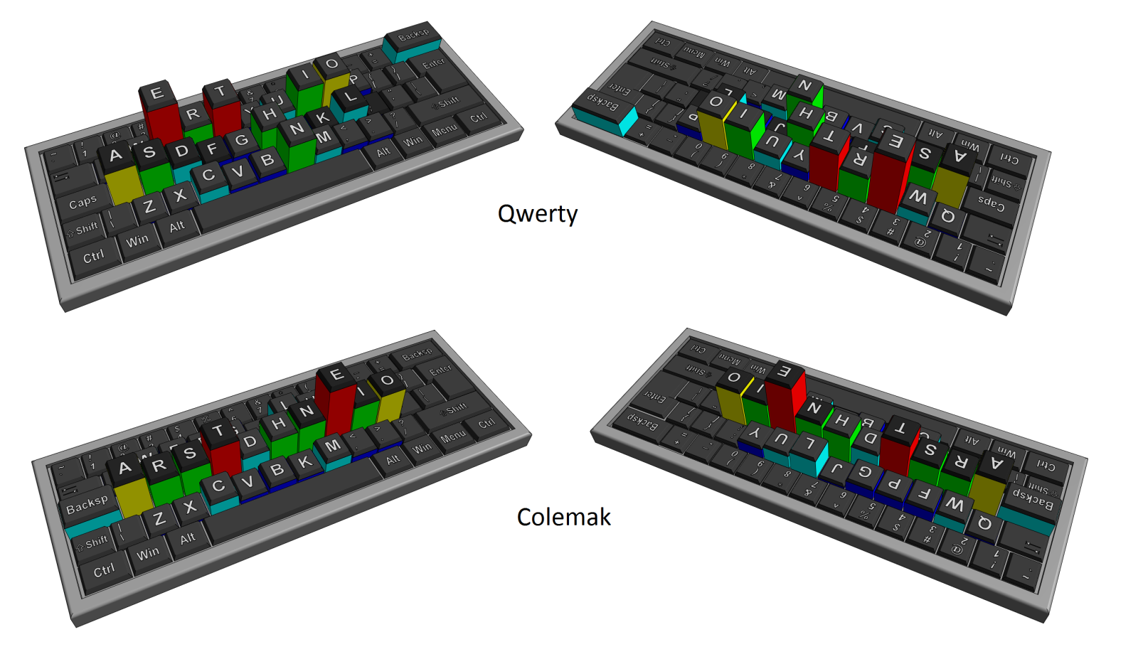 Comparison of QWERTY and Colemak keyboard layouts with letter frequencies. Graphics by Pavel Pavlov.